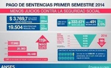 La Anses resolvió casi 10% más sentencias judiciales en el primer semestre
